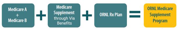 ORNL Medicare Supplement Program